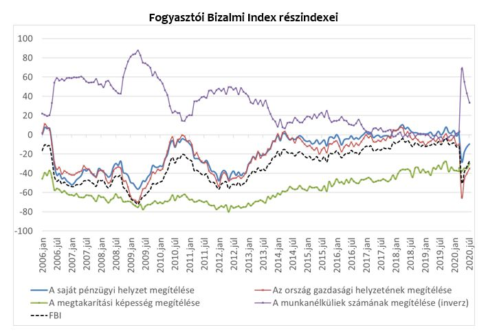 fogyasztói bizalmi index 2